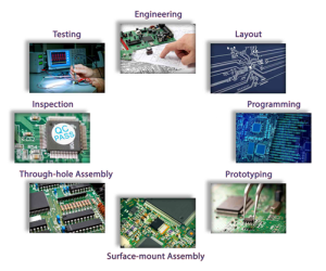 Aspects of PCB Services